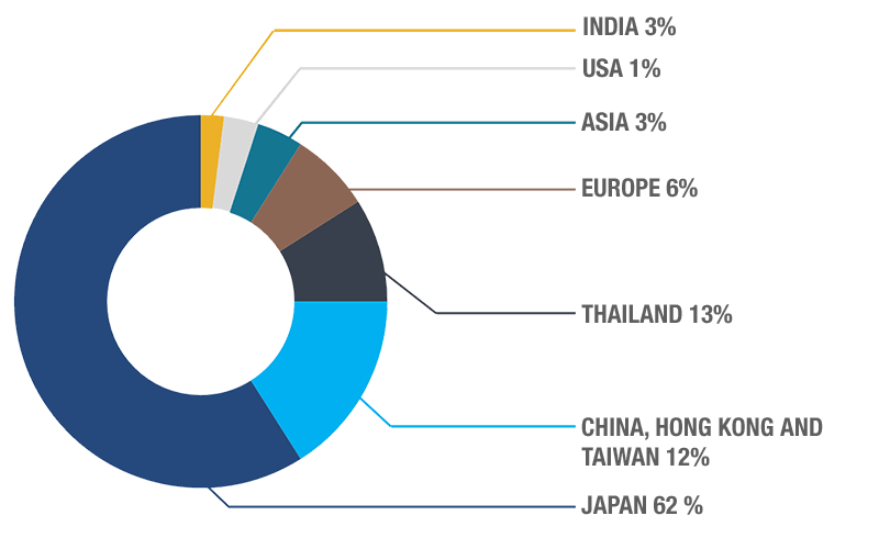 Customers In 304 Industrial Park By Nationality